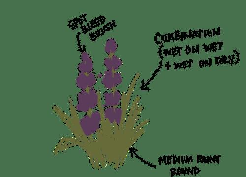 Procreate Watercolor techniques: Combination